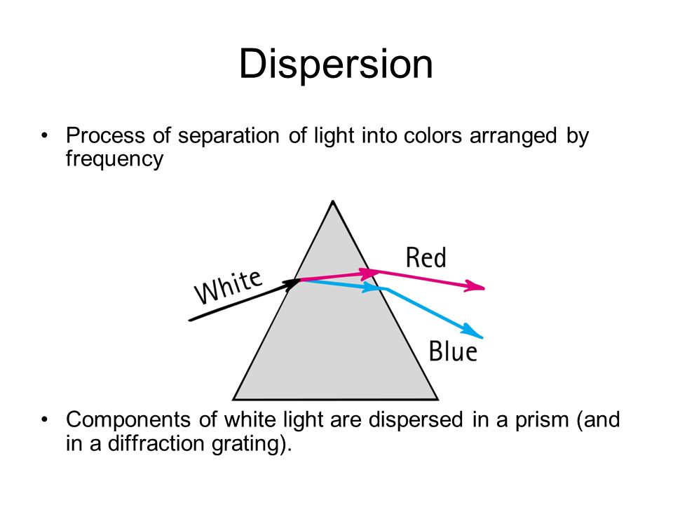 Dispersion Process of separation of light into colors arranged by frequency.