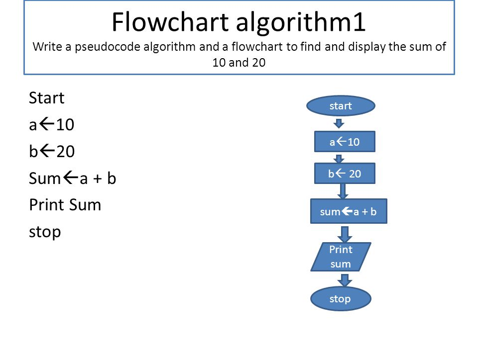 Flowchart algorithm1 Write a pseudocode algorithm and a flowchart to find and display the sum of 10 and 20