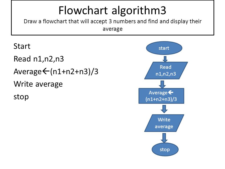 Flowchart algorithm3 Draw a flowchart that will accept 3 numbers and find and display their average