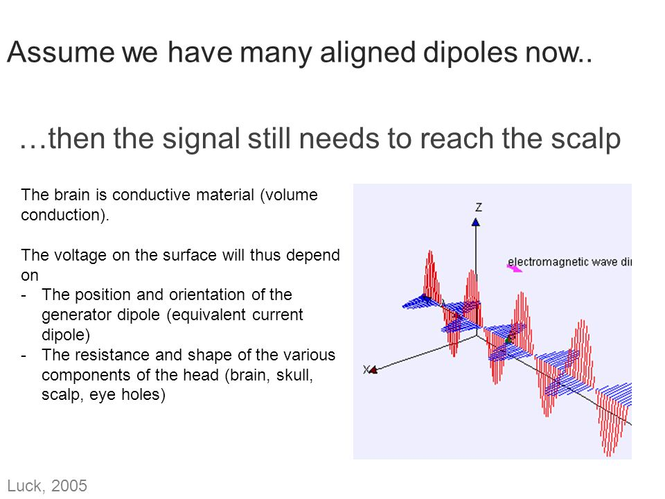 Assume we have many aligned dipoles now..