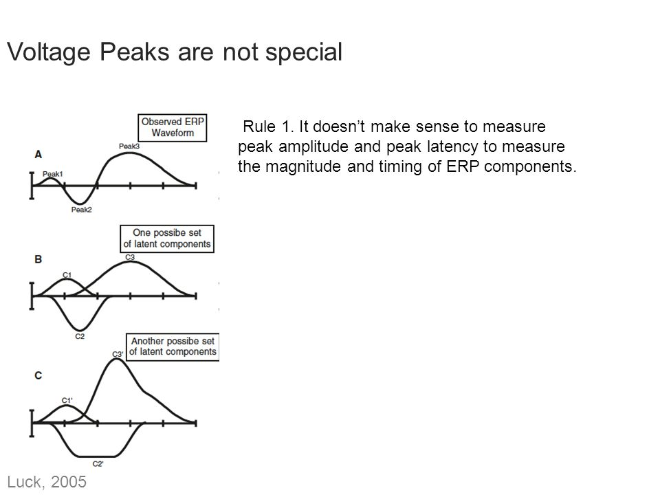 Voltage Peaks are not special