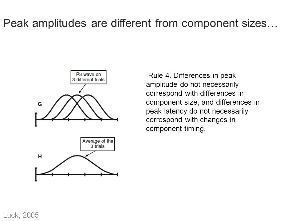 Peak amplitudes are different from component sizes…