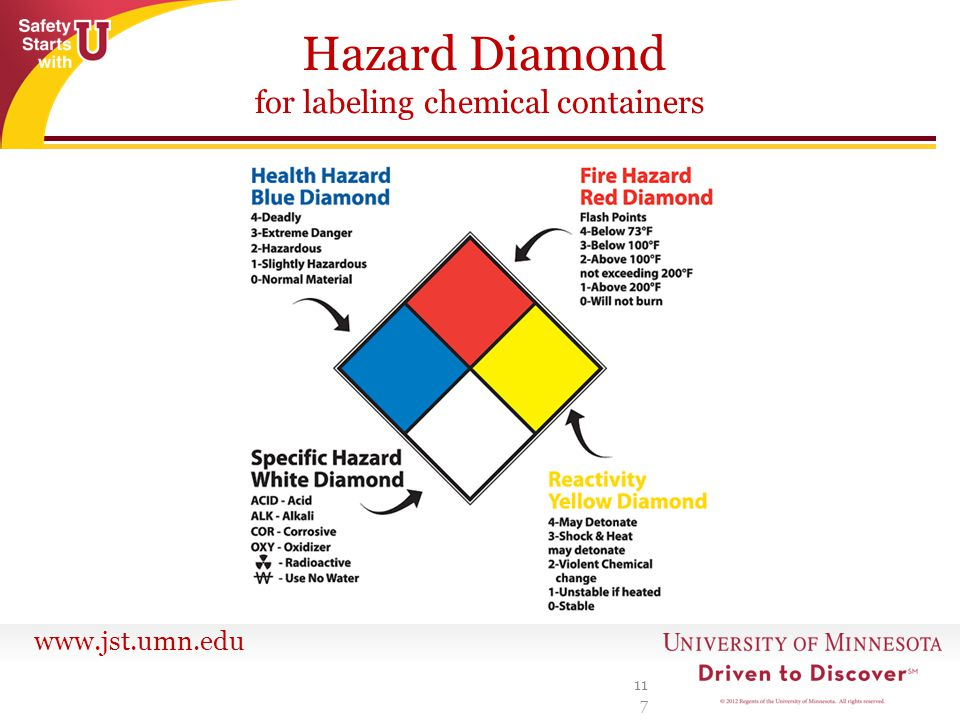 Hazard Diamond for labeling chemical containers