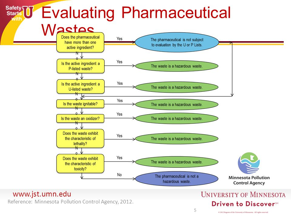 Evaluating Pharmaceutical Wastes