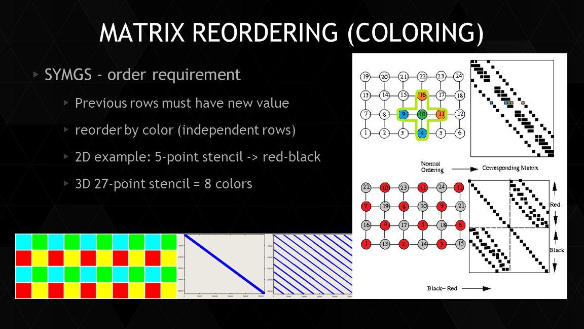 Matrix Reordering (Coloring)