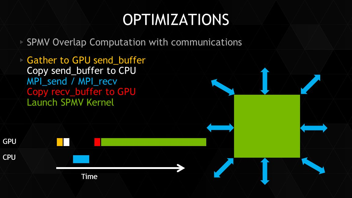 Optimizations SPMV Overlap Computation with communications