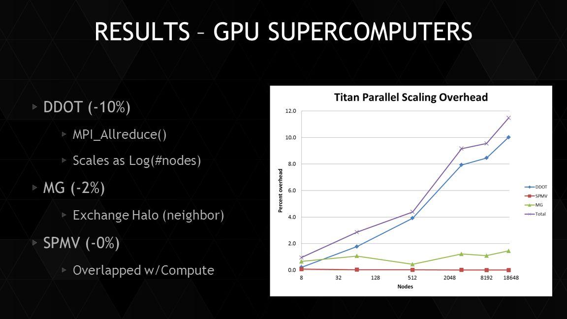Results – GPU SUPERCOMPUTERS