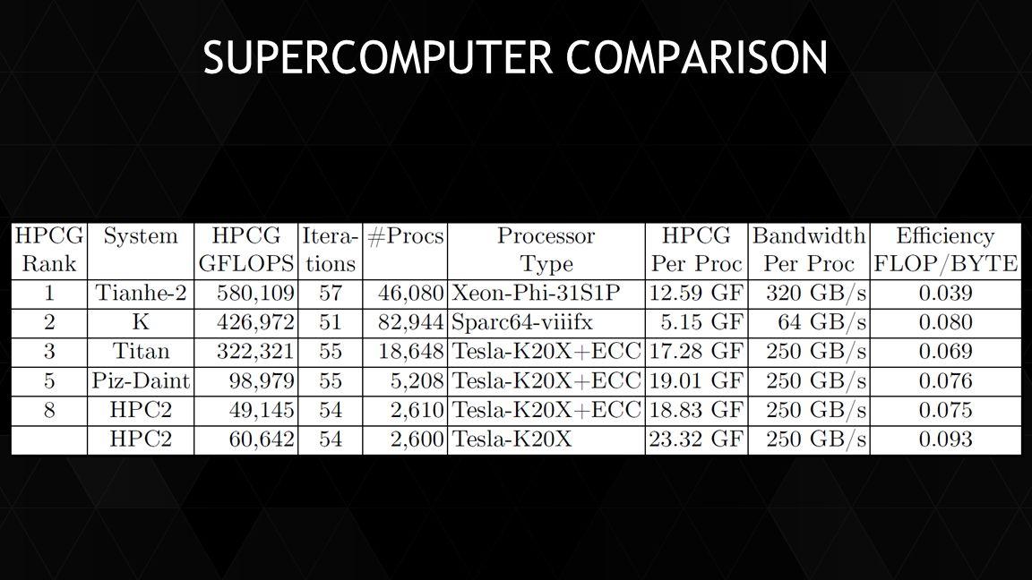 Supercomputer Comparison