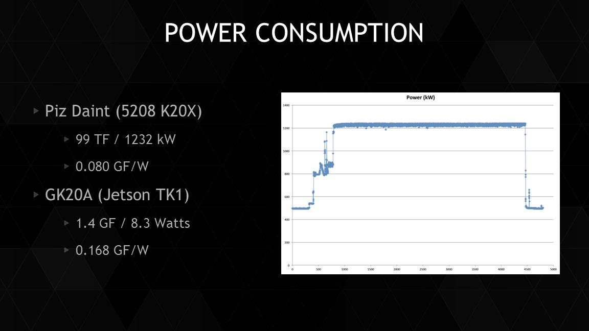 Power Consumption Piz Daint (5208 K20X) GK20A (Jetson TK1)