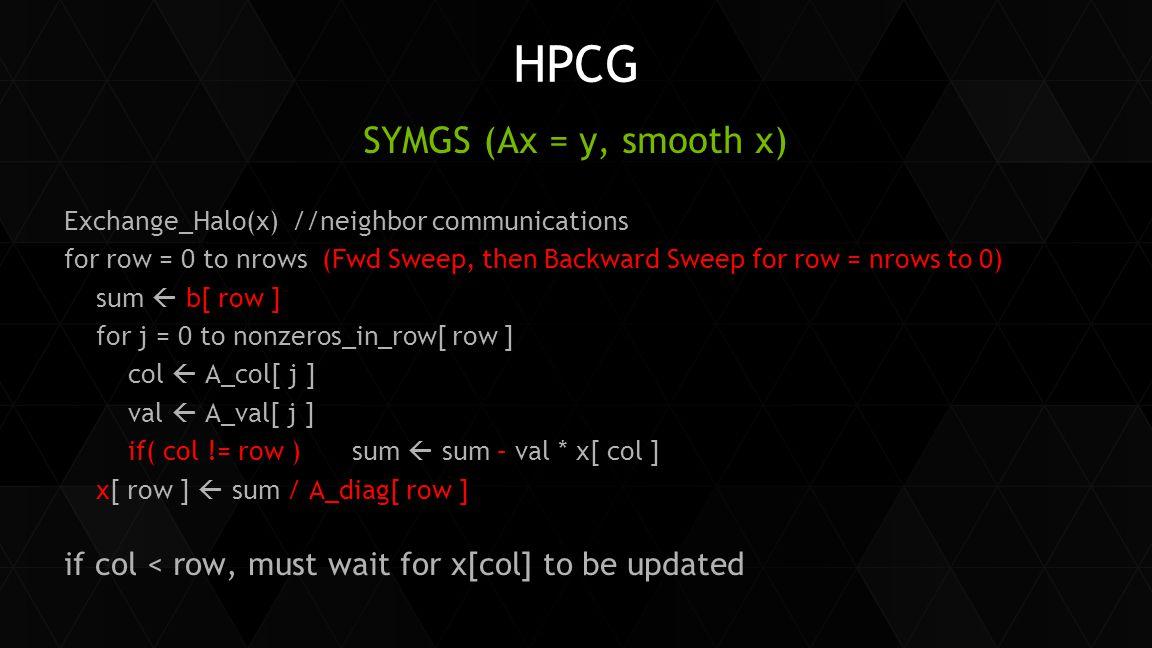 HPCG SYMGS (Ax = y, smooth x)