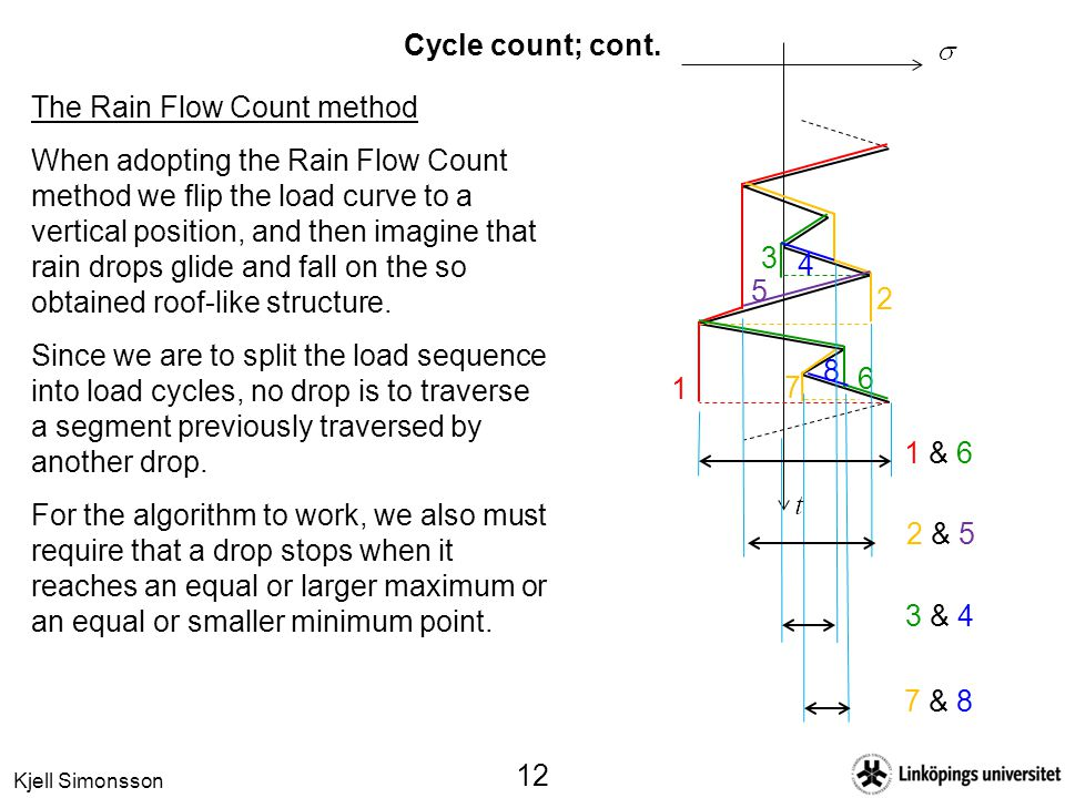 Cycle count; cont. The Rain Flow Count method.