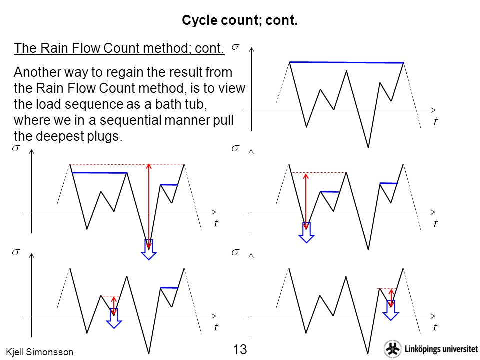 Cycle count; cont. The Rain Flow Count method; cont.