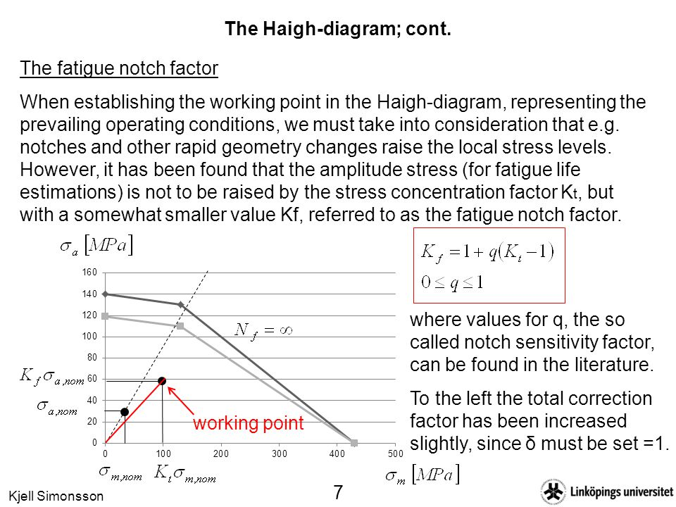 The Haigh-diagram; cont.