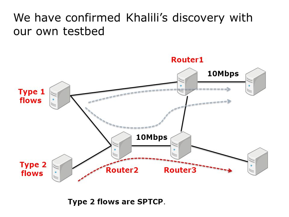 We have confirmed Khalili's discovery with our own testbed