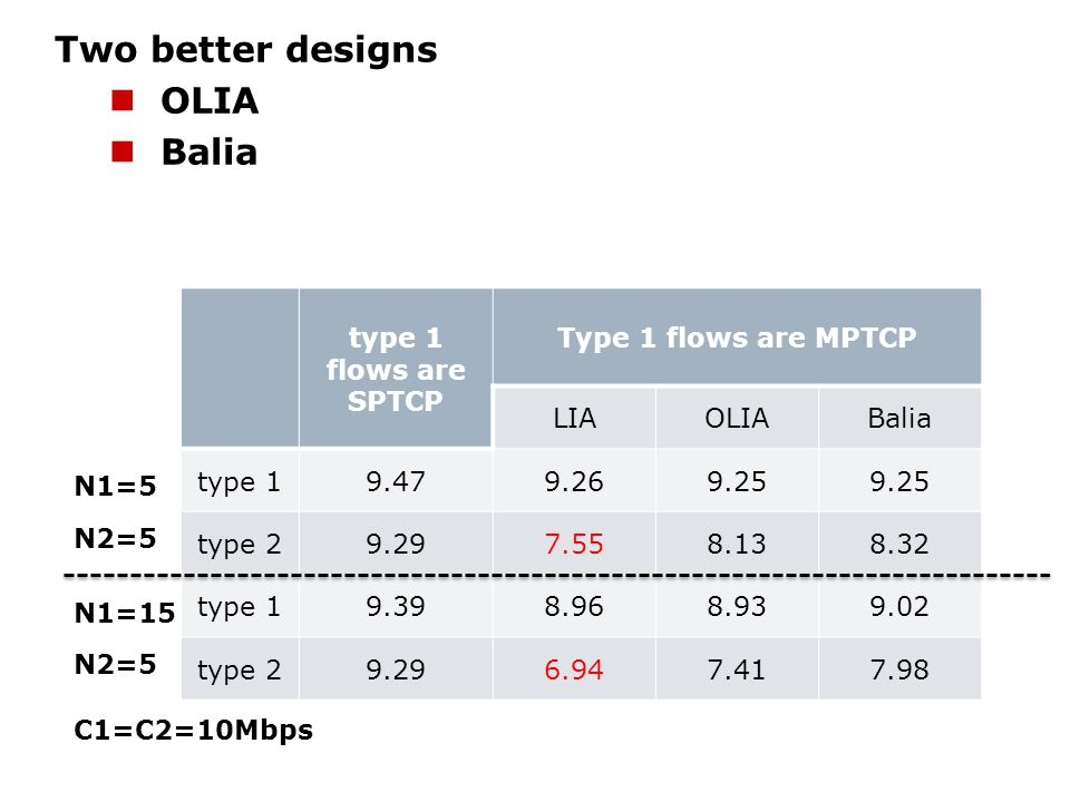 Two better designs OLIA Balia type 1 flows are SPTCP