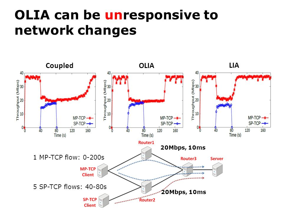 OLIA can be unresponsive to network changes