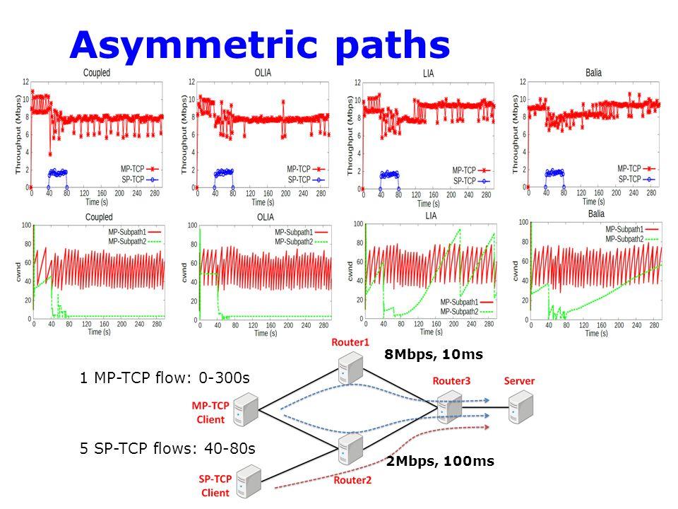 Asymmetric paths 1 MP-TCP flow: 0-300s 5 SP-TCP flows: 40-80s