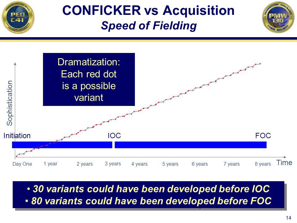 CONFICKER vs Acquisition Speed of Fielding