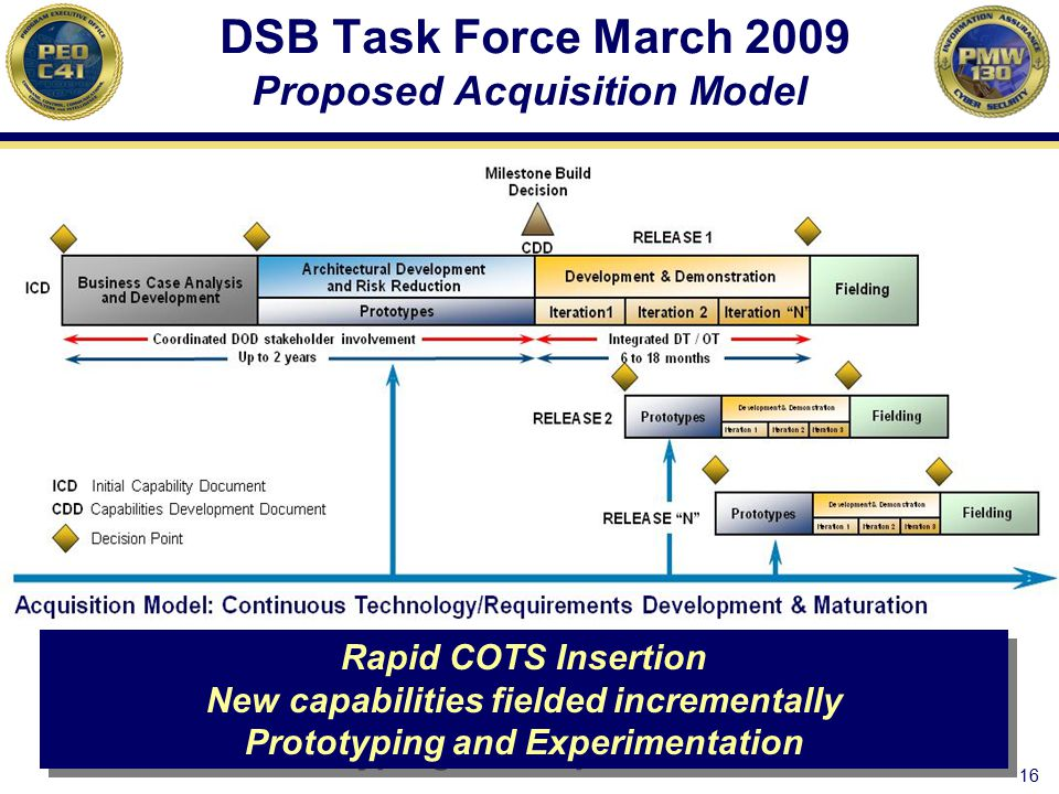 DSB Task Force March 2009 Proposed Acquisition Model