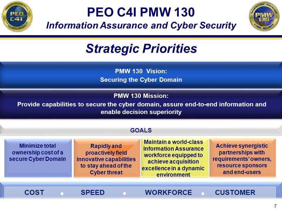 PEO C4I PMW 130 PMW 130 Strategic Priorities Strategic Priorities
