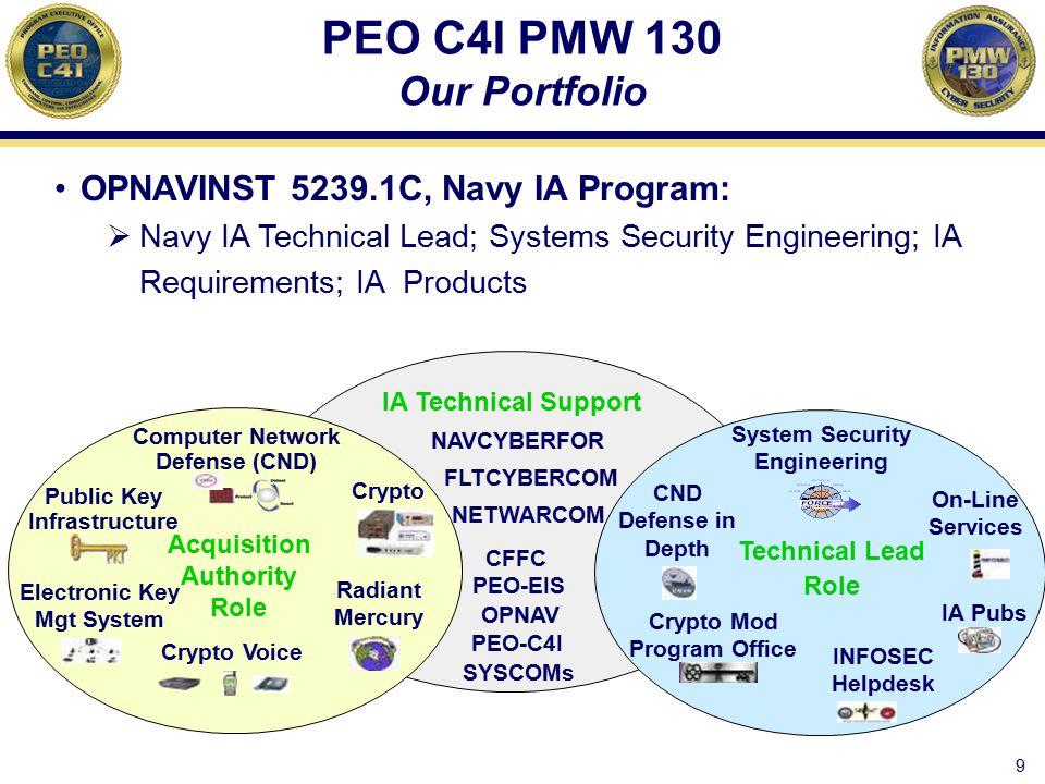 PEO C4I PMW 130 Our Portfolio