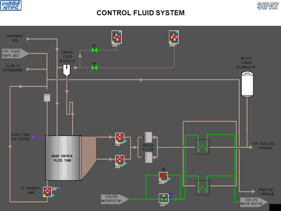 SIPAT CONTROL FLUID SYSTEM