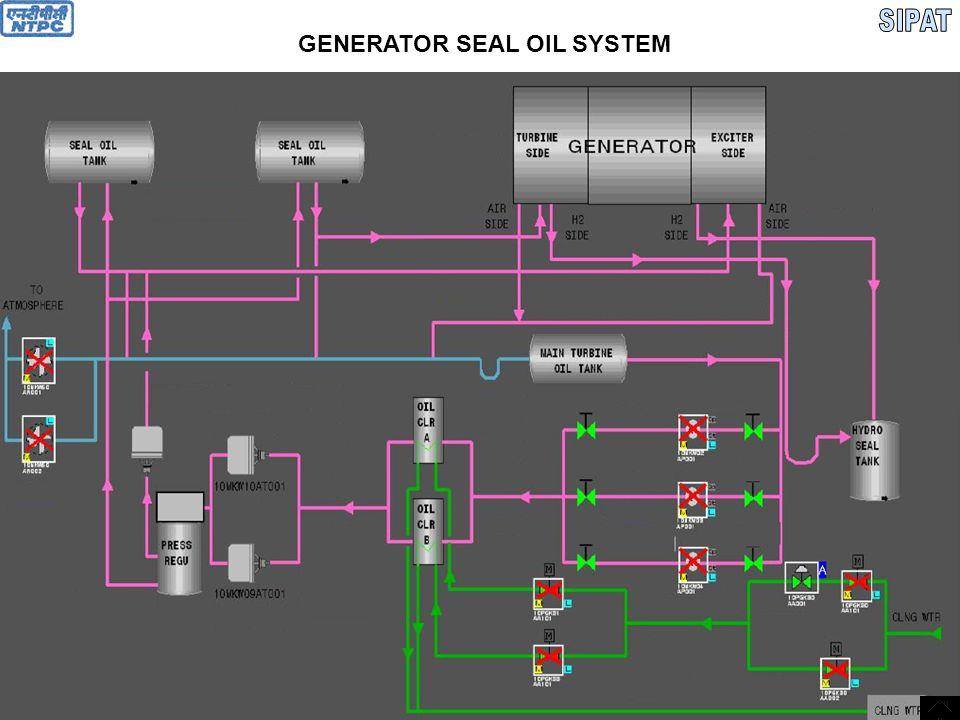 GENERATOR SEAL OIL SYSTEM