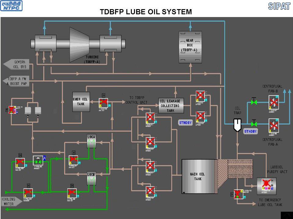 SIPAT TDBFP LUBE OIL SYSTEM