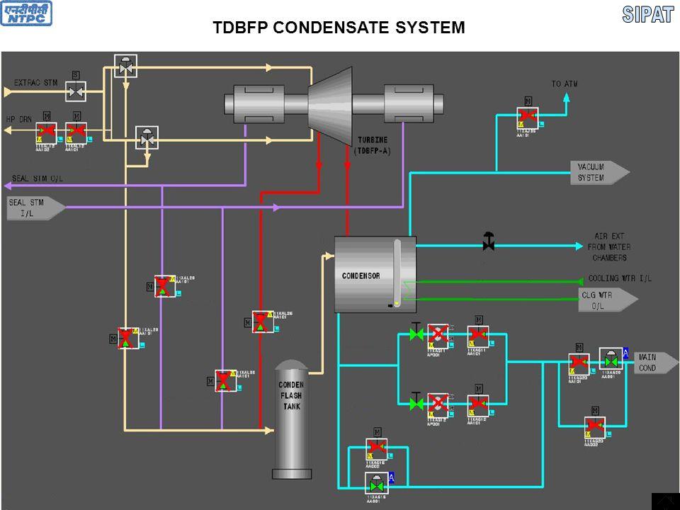 TDBFP CONDENSATE SYSTEM