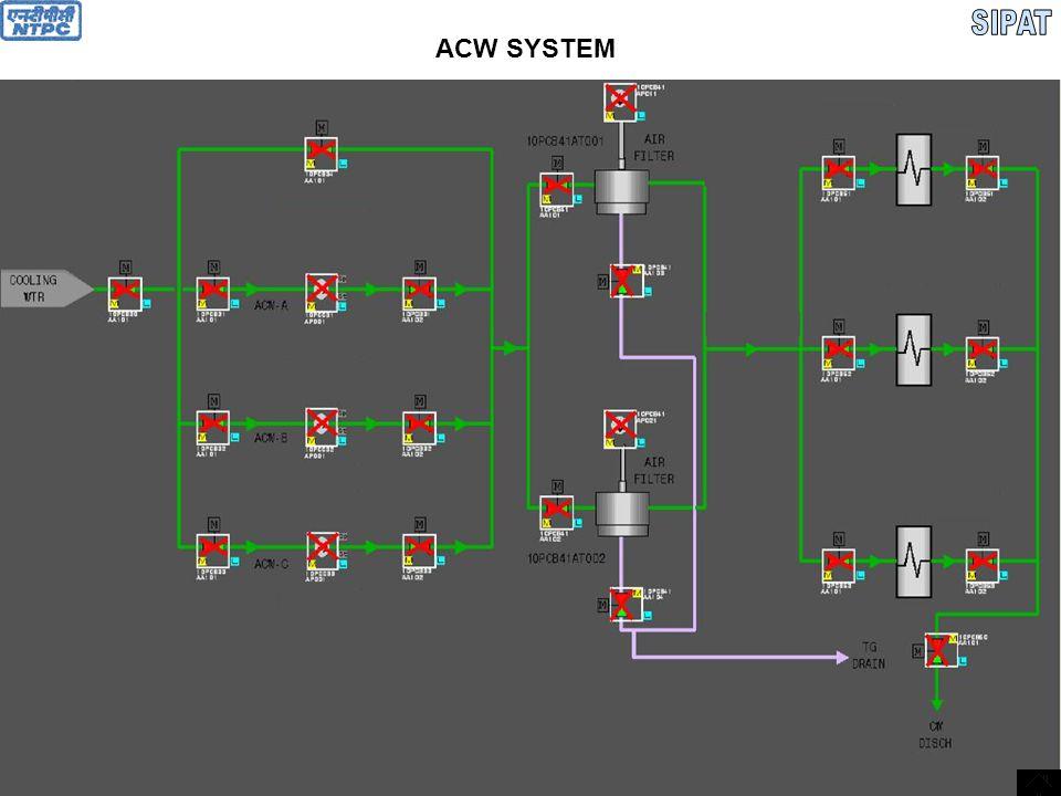 SIPAT ACW SYSTEM