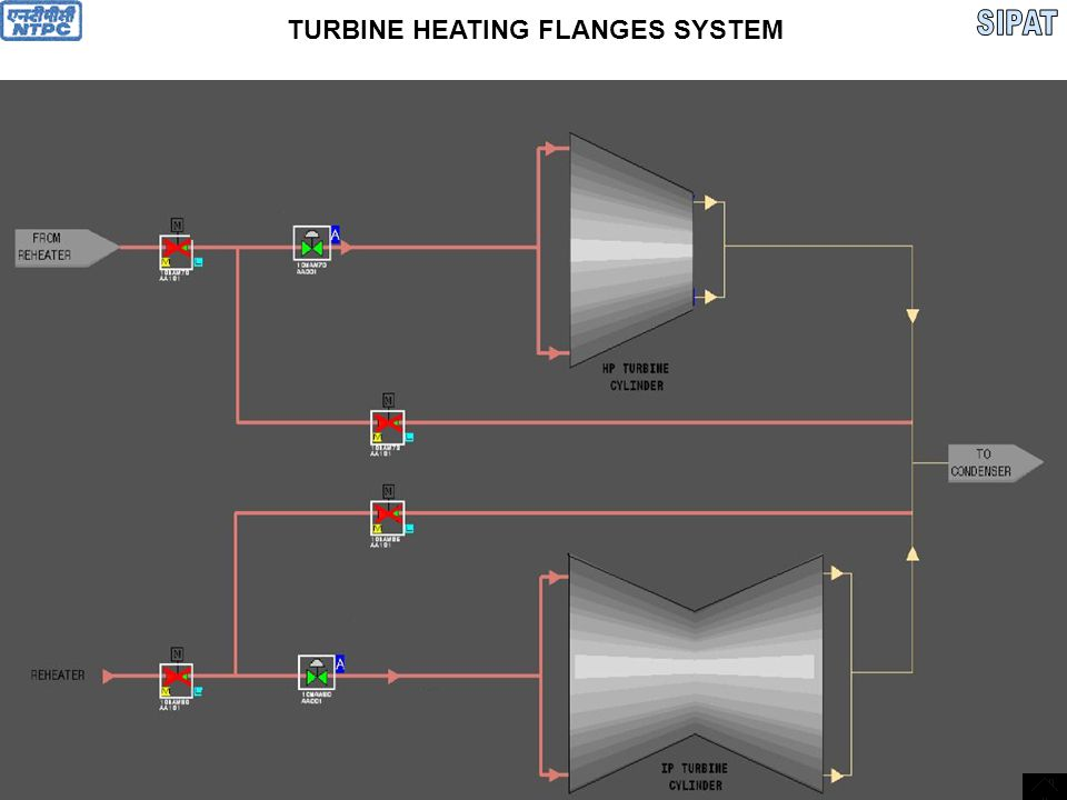 TURBINE HEATING FLANGES SYSTEM