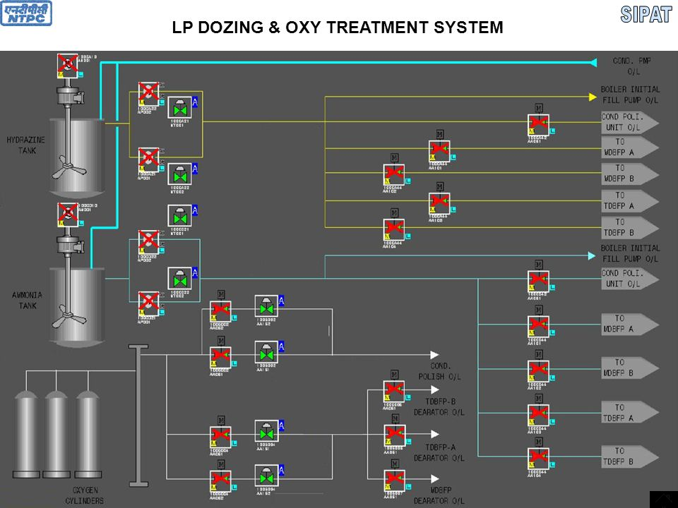LP DOZING & OXY TREATMENT SYSTEM