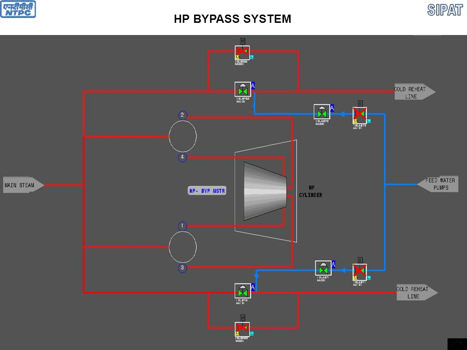 SIPAT HP BYPASS SYSTEM