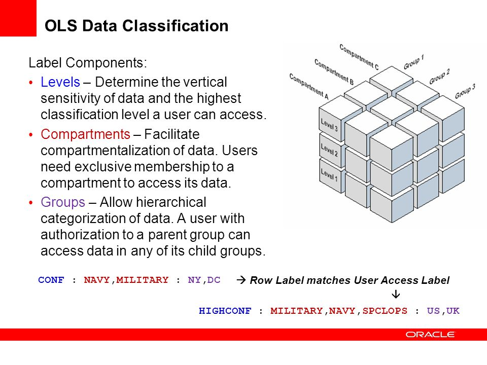 OLS Data Classification