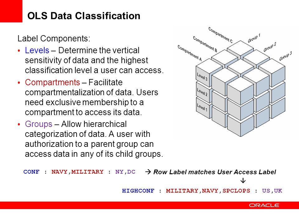 OLS Data Classification