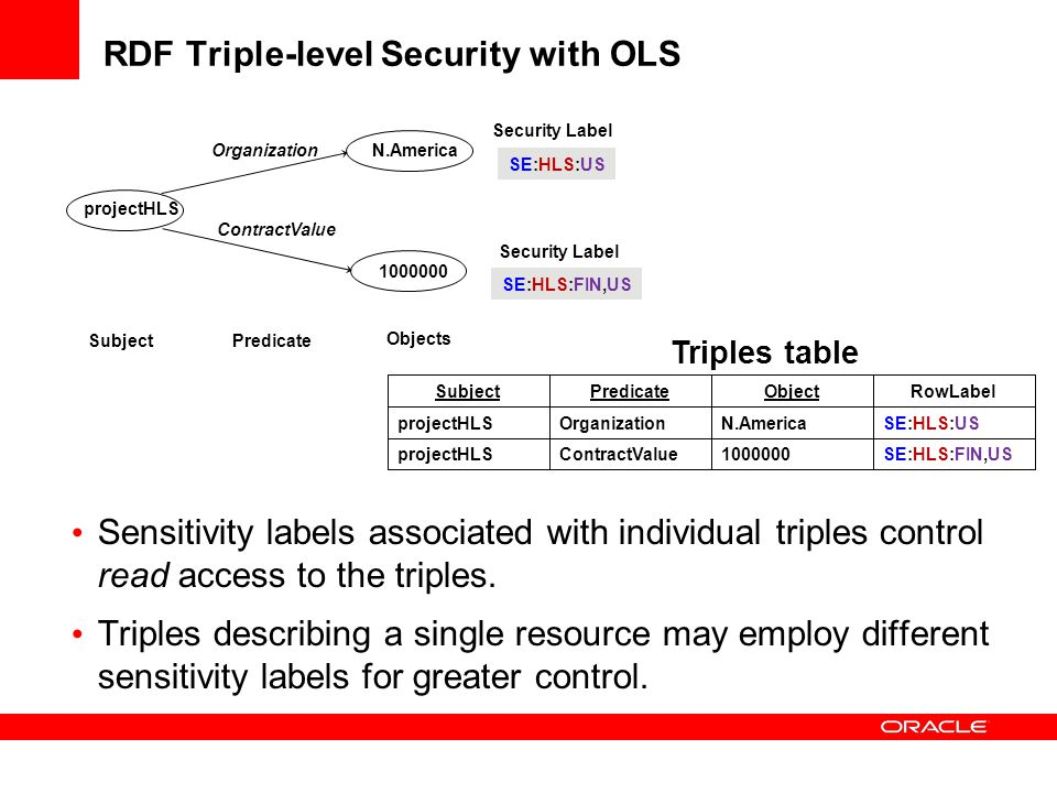 RDF Triple-level Security with OLS