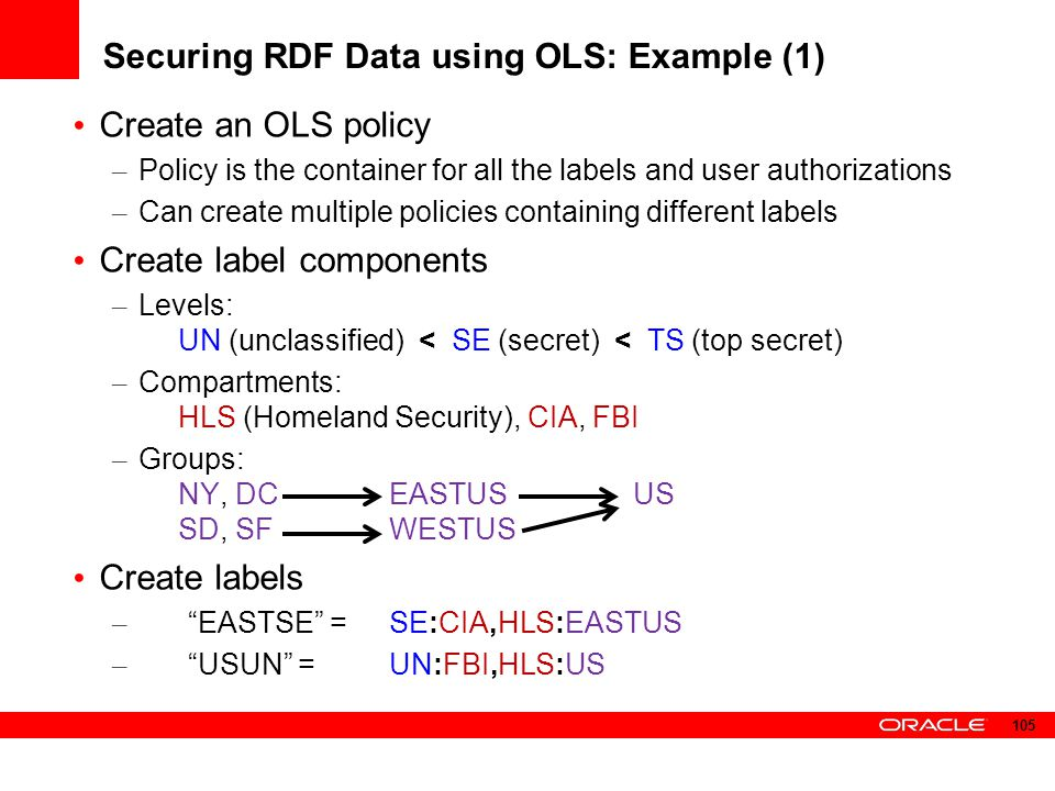 Securing RDF Data using OLS: Example (1)