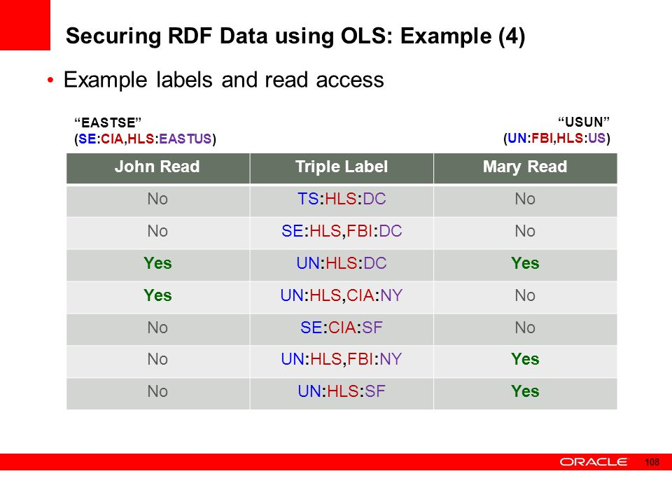 Securing RDF Data using OLS: Example (4)