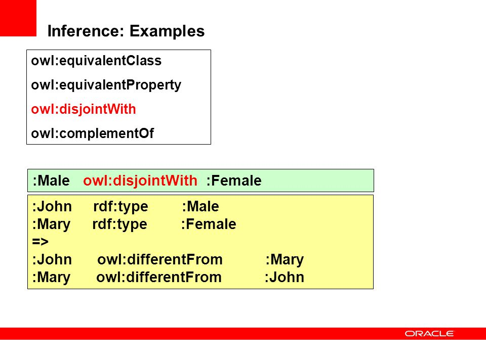 Inference: Examples :Male owl:disjointWith :Female