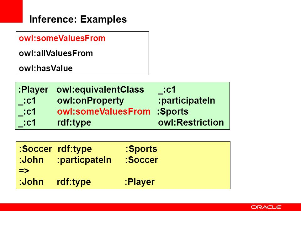 Inference: Examples :Player owl:equivalentClass _:c1
