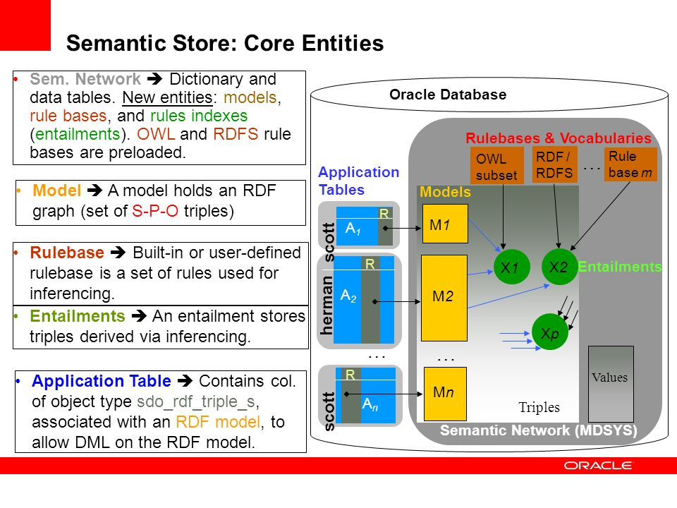 Semantic Store: Core Entities