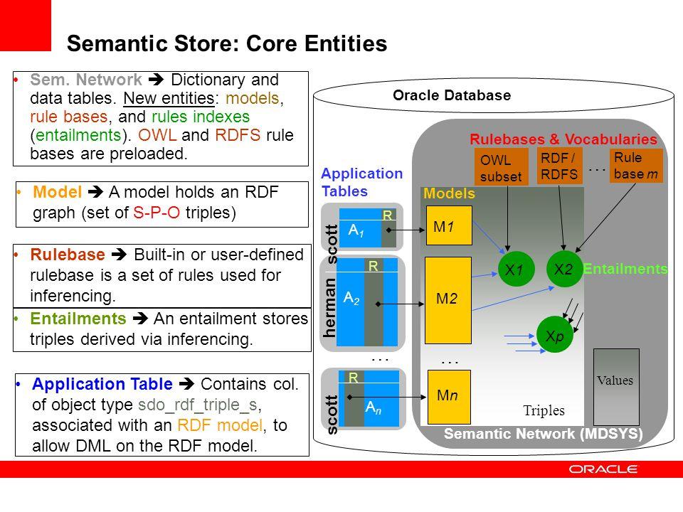 Semantic Store: Core Entities