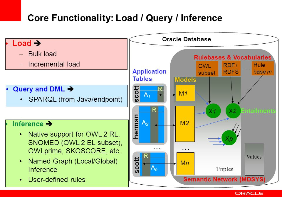 Core Functionality: Load / Query / Inference