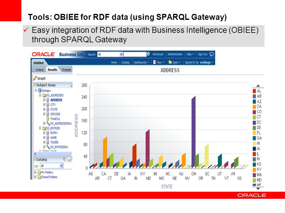 Tools: OBIEE for RDF data (using SPARQL Gateway)