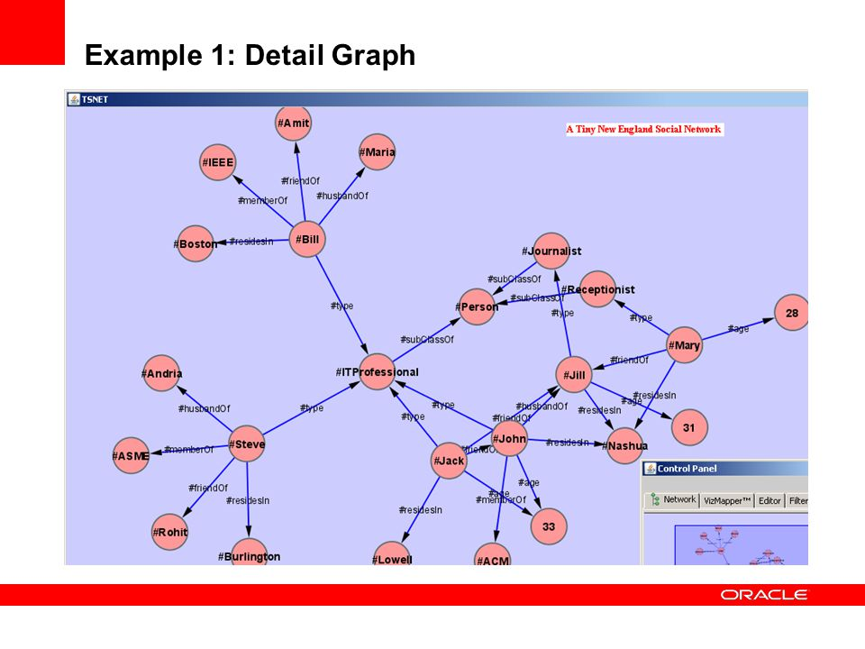 Example 1: Detail Graph