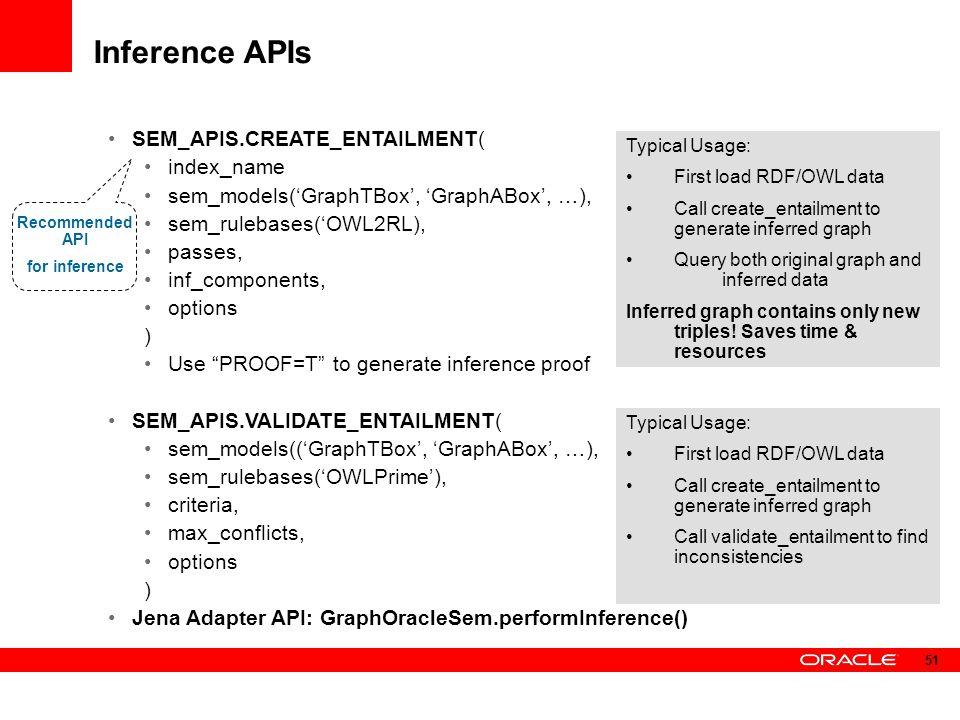 Inference APIs SEM_APIS.CREATE_ENTAILMENT( index_name