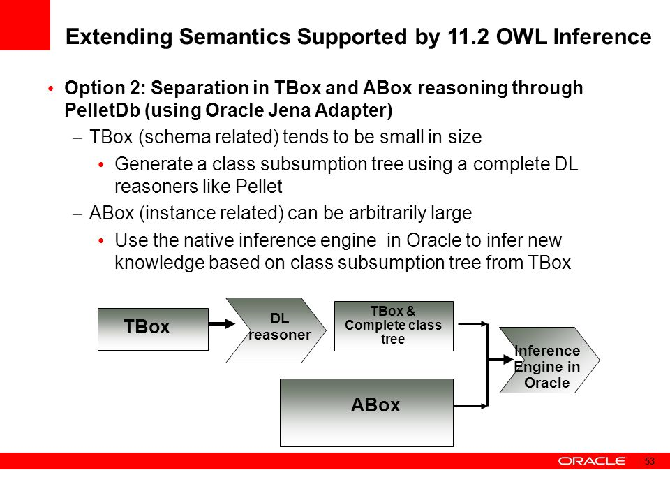 TBox & Complete class tree Inference Engine in Oracle