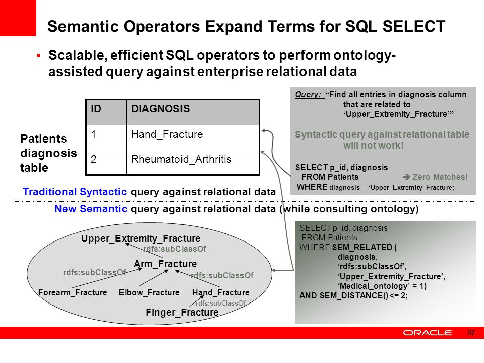 Semantic Operators Expand Terms for SQL SELECT