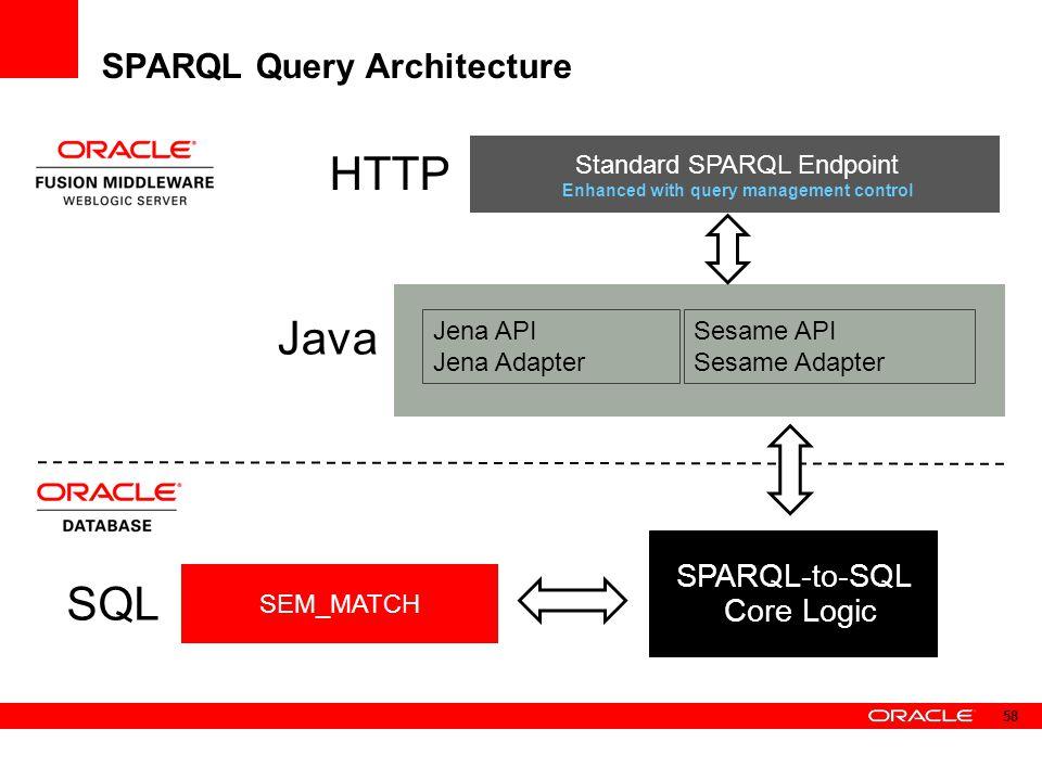 SPARQL Query Architecture