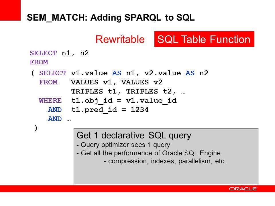 SEM_MATCH: Adding SPARQL to SQL